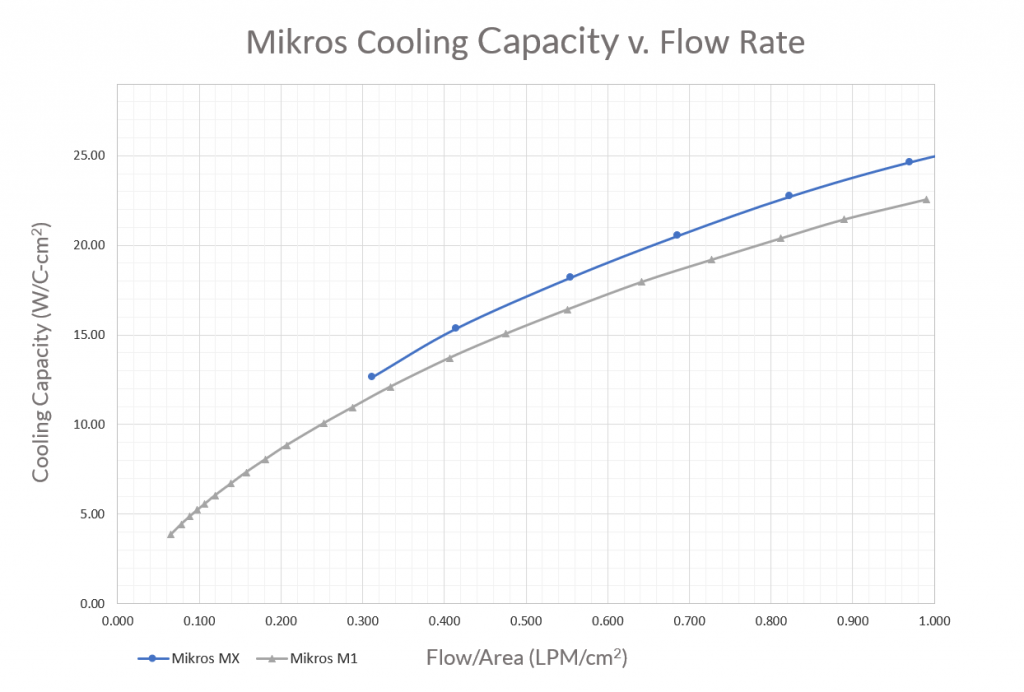 Cooling capacity versus flow rate