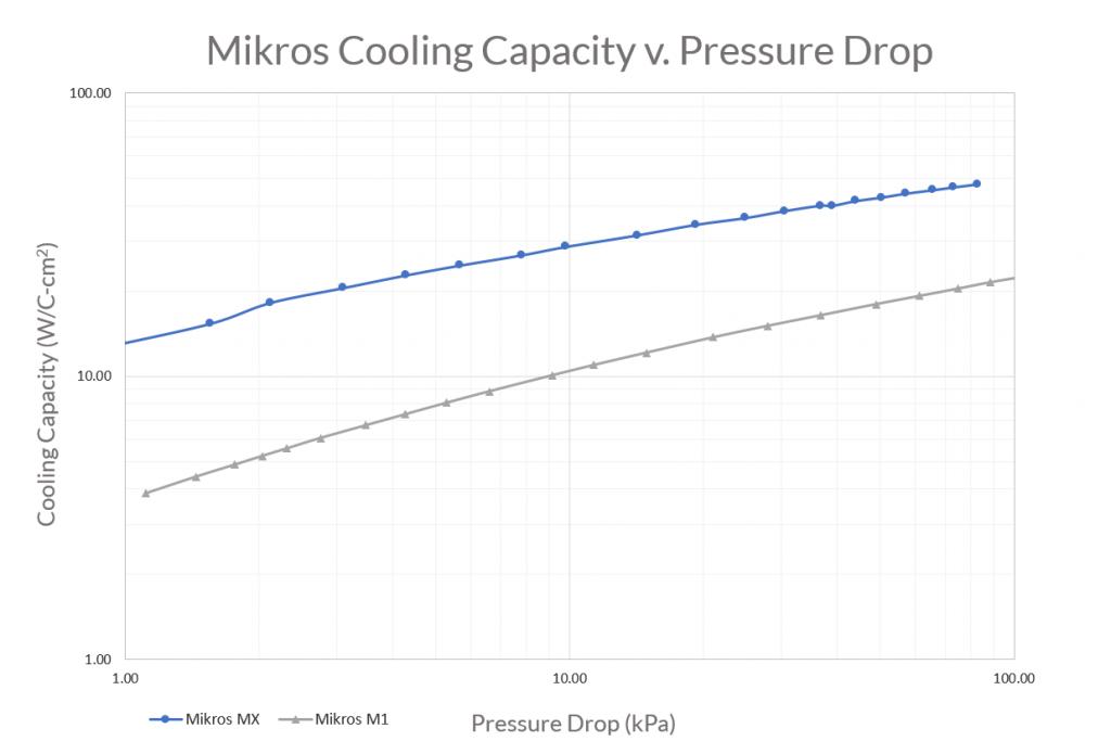 Cooling capacity versus pressure drop
