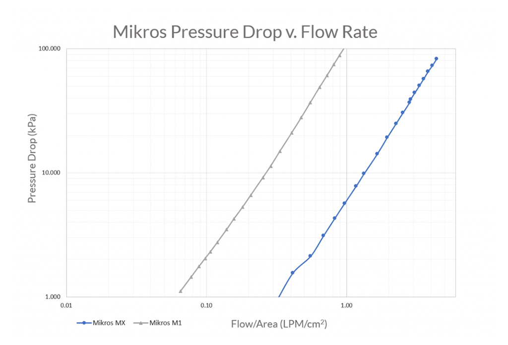 Pressure drop versus flow rate